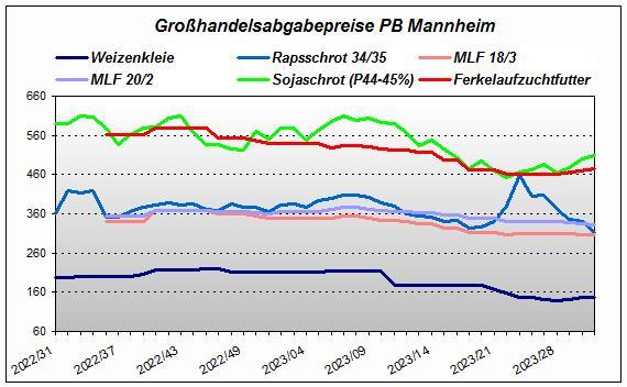 Großhandelsabgabepreis PB Mannheim