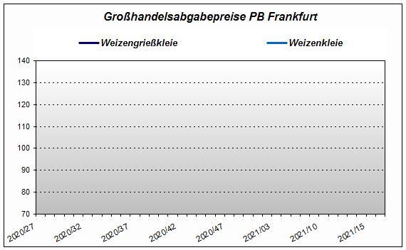 Großhandelsabgabepreise PB Frankfurt