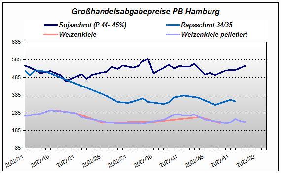 Großhandelsabgabepreis PB Hamburg