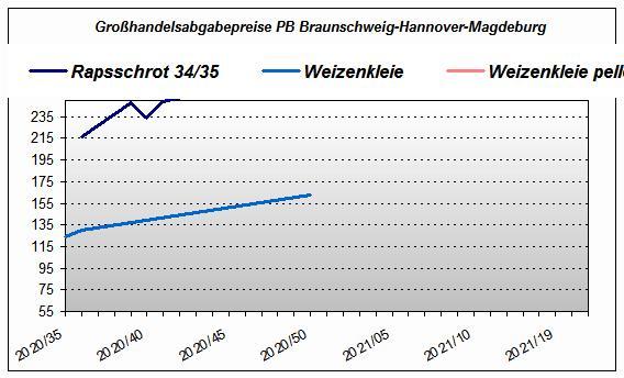 Großhandelsabgabepreise PB Braunschweig-Hannover-Magdeburg