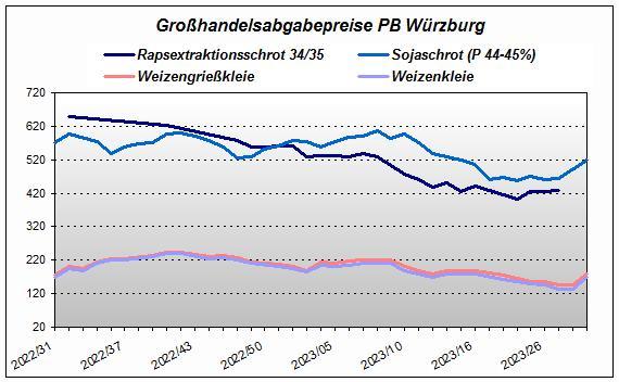 Großhandelsabgabepreise PB Würzburg